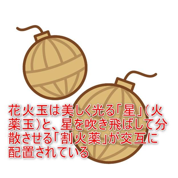 01-01_花火玉は美しく光る「星」(火薬玉)と、星を吹き飛ばして分散させる「割火薬」が交互に配置されている